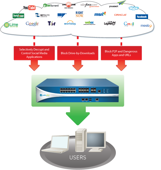 Palo Alto Networks: The Leading Vendor of Next-Generation