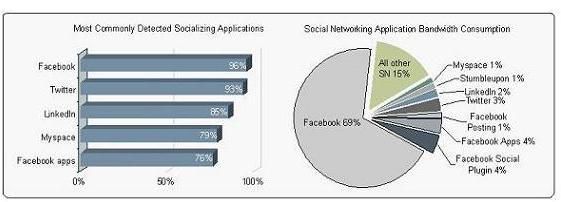 Most frequently detected social networking applications and the bandwidth consumed.