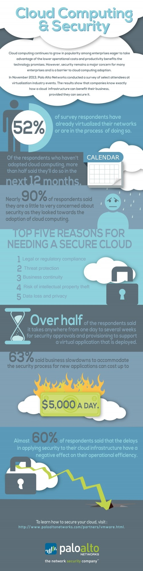 Palo Alto Networks Cloud Security Infographic