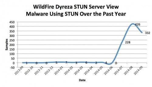 Malware Trending: STUN Awareness