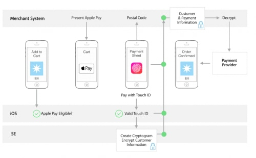 Privacy: Why Apple Pay will be Better than Google Wallet