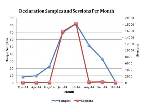 declaration_generation graph