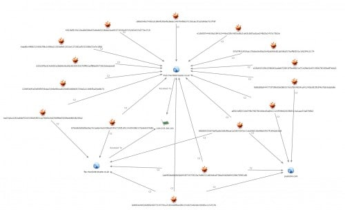 Infostealer_Campaign_Correlated_View_C2_Standard