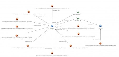 Infostealer_Campaign_Correlated_View_Download_Standard