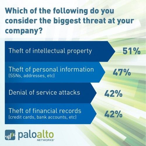 Intellectual Property Protection: Survey Says… Protection Of Intellectual Property Is Top