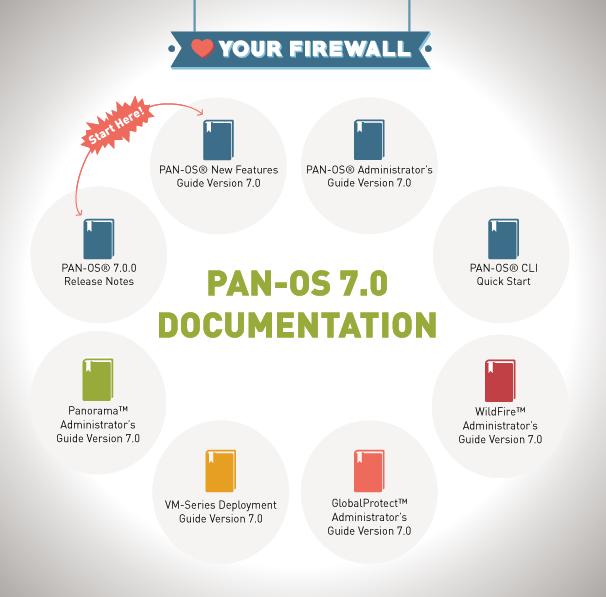PAN-OS 7 0 Documentation at a Glance - Palo Alto Networks Blog
