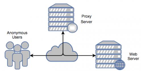 proxyback2