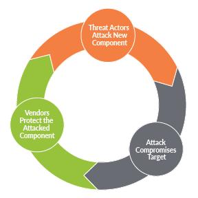 cyclical-chart