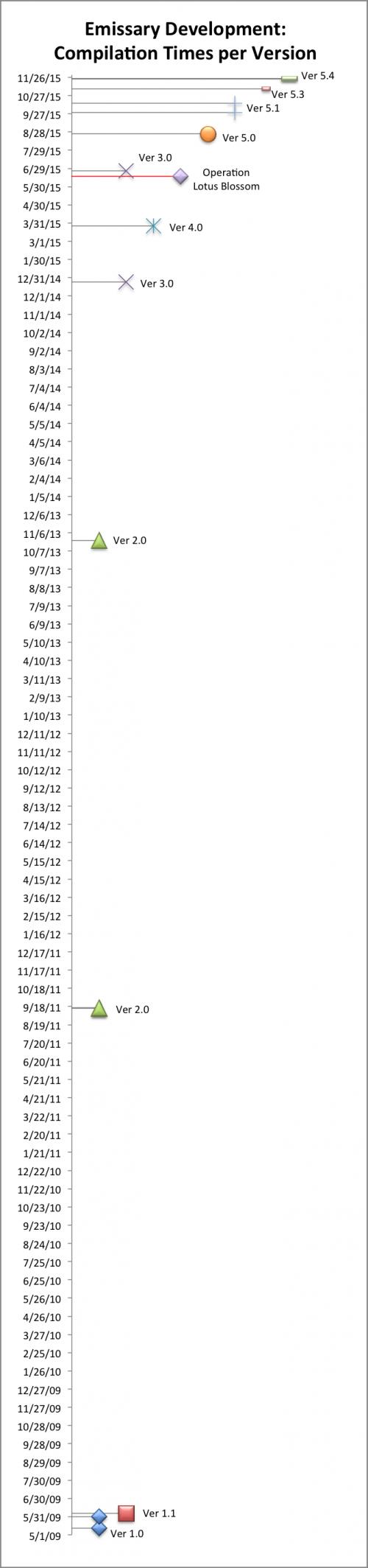 emissary_compilation_timeline_with_olb_vertical