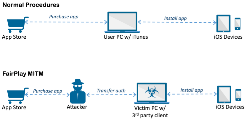 Acedeceiver first ios trojan exploiting apple drm design flaws to figure 1 fairplay mitm attack procedures ccuart Choice Image
