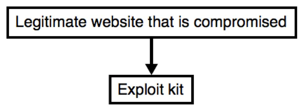 Understanding Angler Exploit Kit - Part 1: Exploit Kit