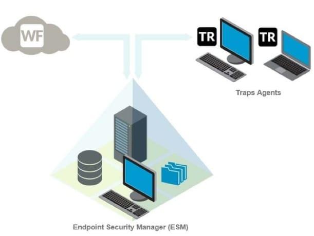 Tech Docs: Traps 3 4 1 Documentation Now Available - Palo Alto