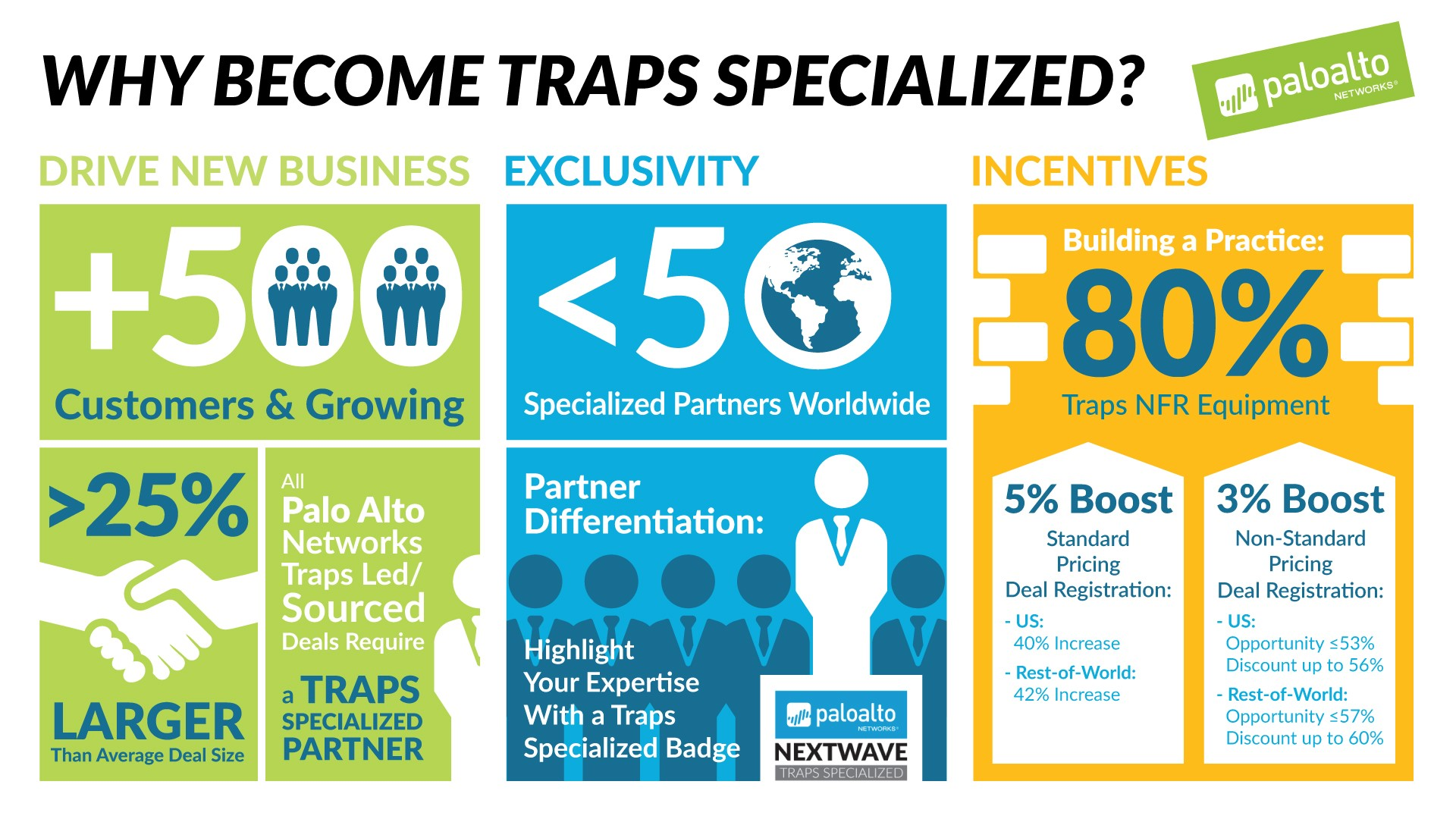 why-become-traps-specialized