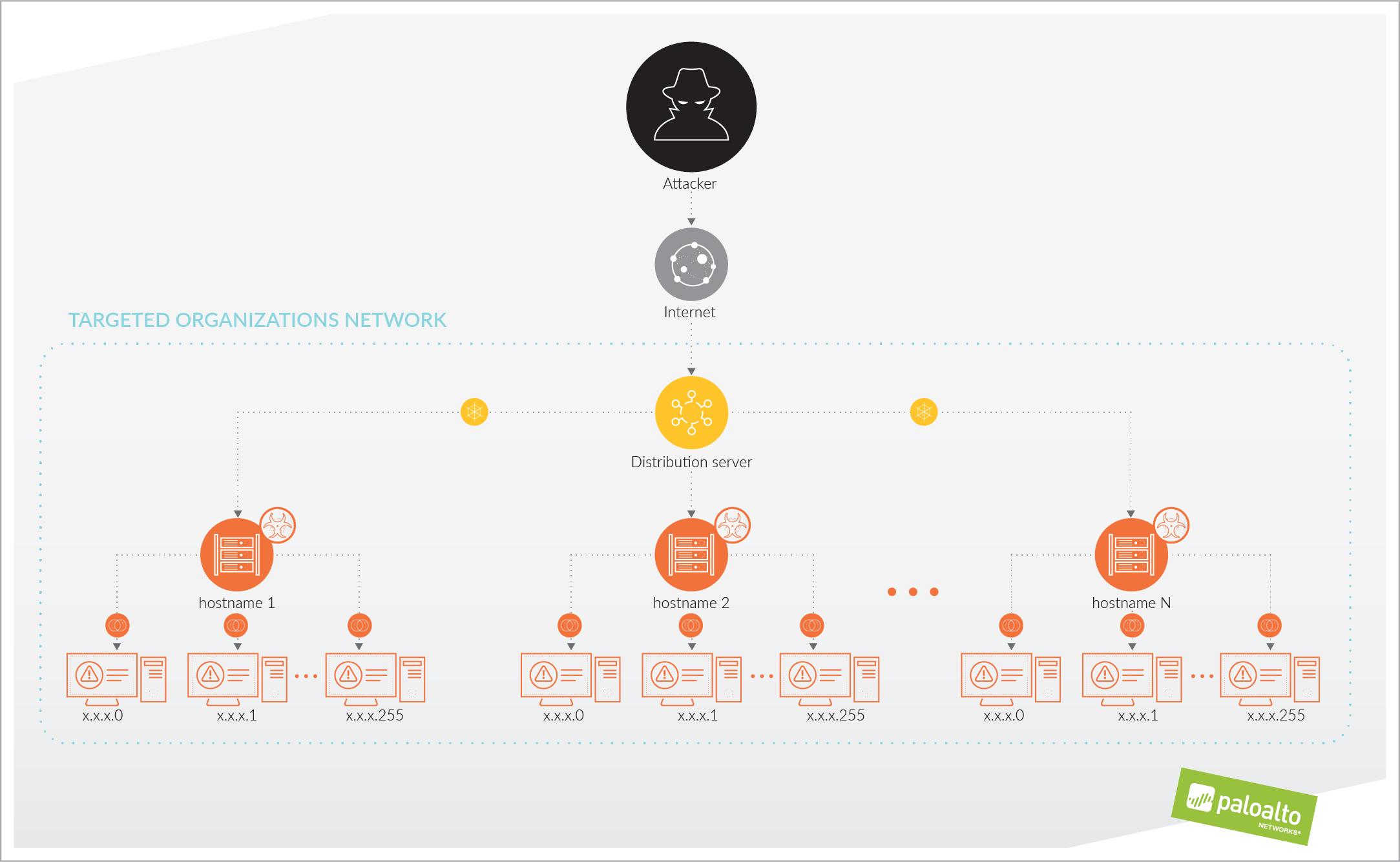 shamoon-diagram-social-ads-final_unit-42-diagram-linkedin-520x320