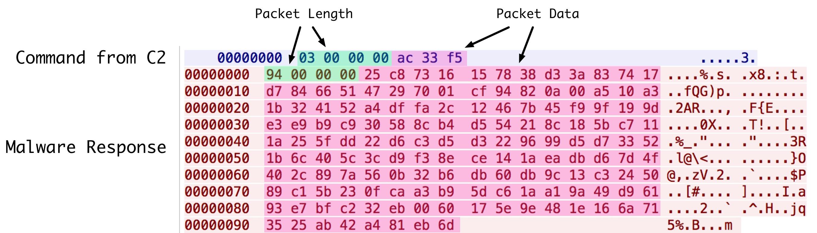 cardinal_network_config