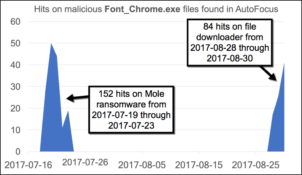 EITest: HoeflerText Popups Targeting Google Chrome Users Now