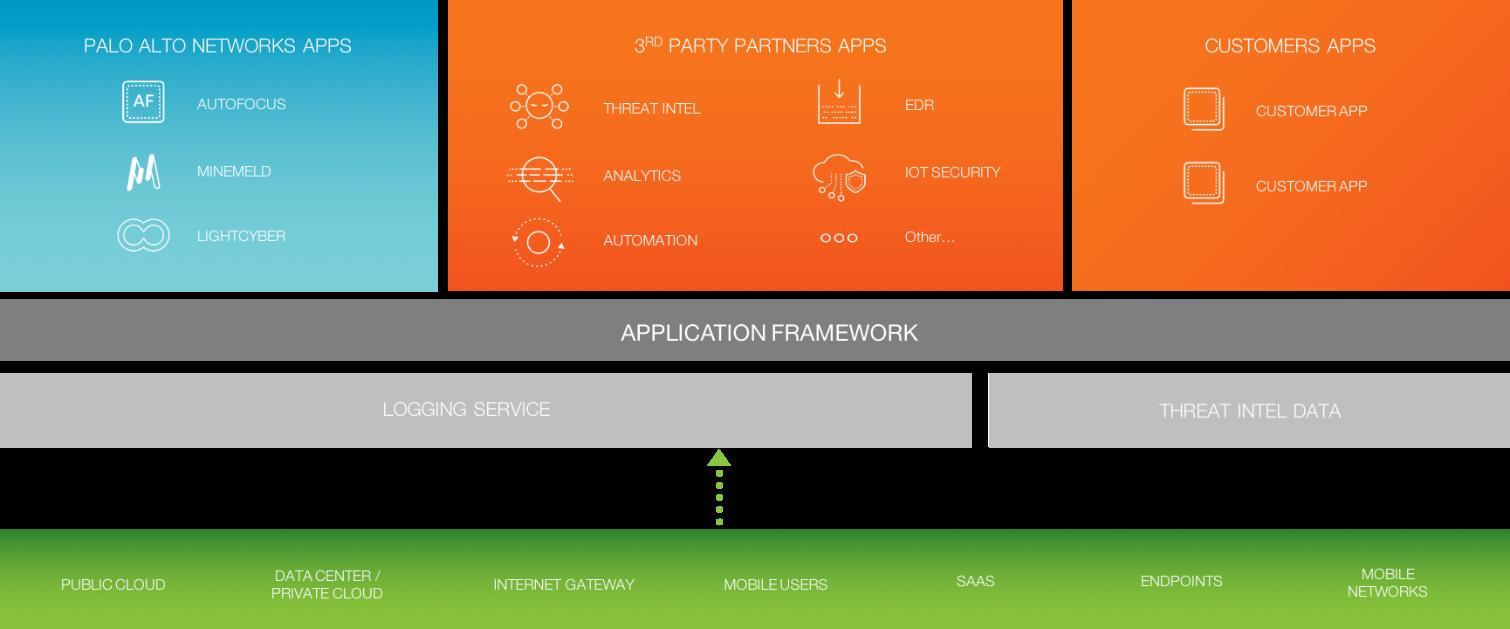 Application Framework de Palo Alto Networks