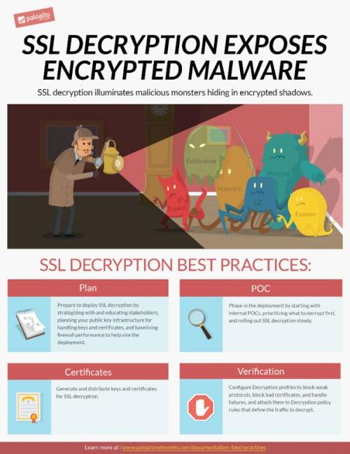 Tech Docs: SSL Decryption Best Practices Light Up Hidden Malware
