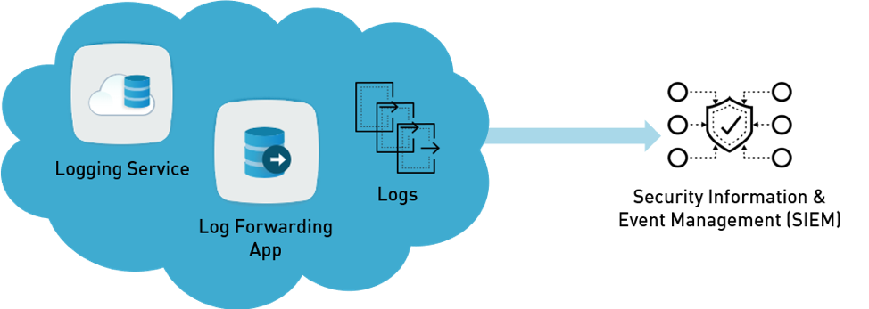 Log Forwarding
