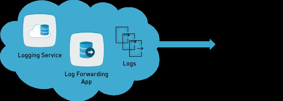 Log Forwarding