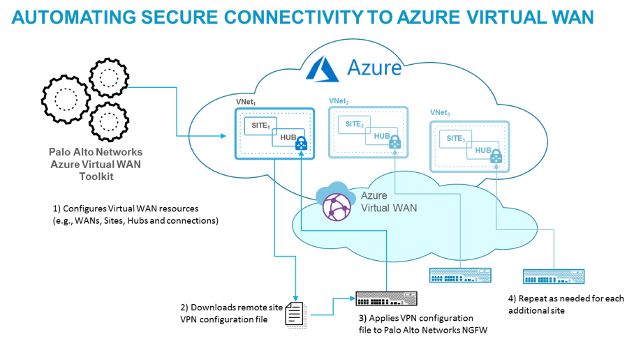 Automating Secure Connectivity in the Cloud With Microsoft Azure