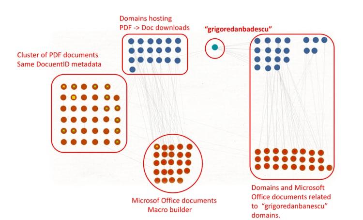 図18. Maltegoのグラフ - 関係性と重複のまとめ