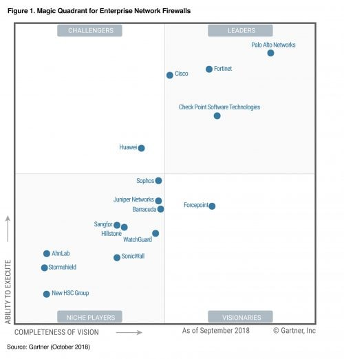 Palo Alto Networks A Seven Time Gartner Magic Quadrant Leader
