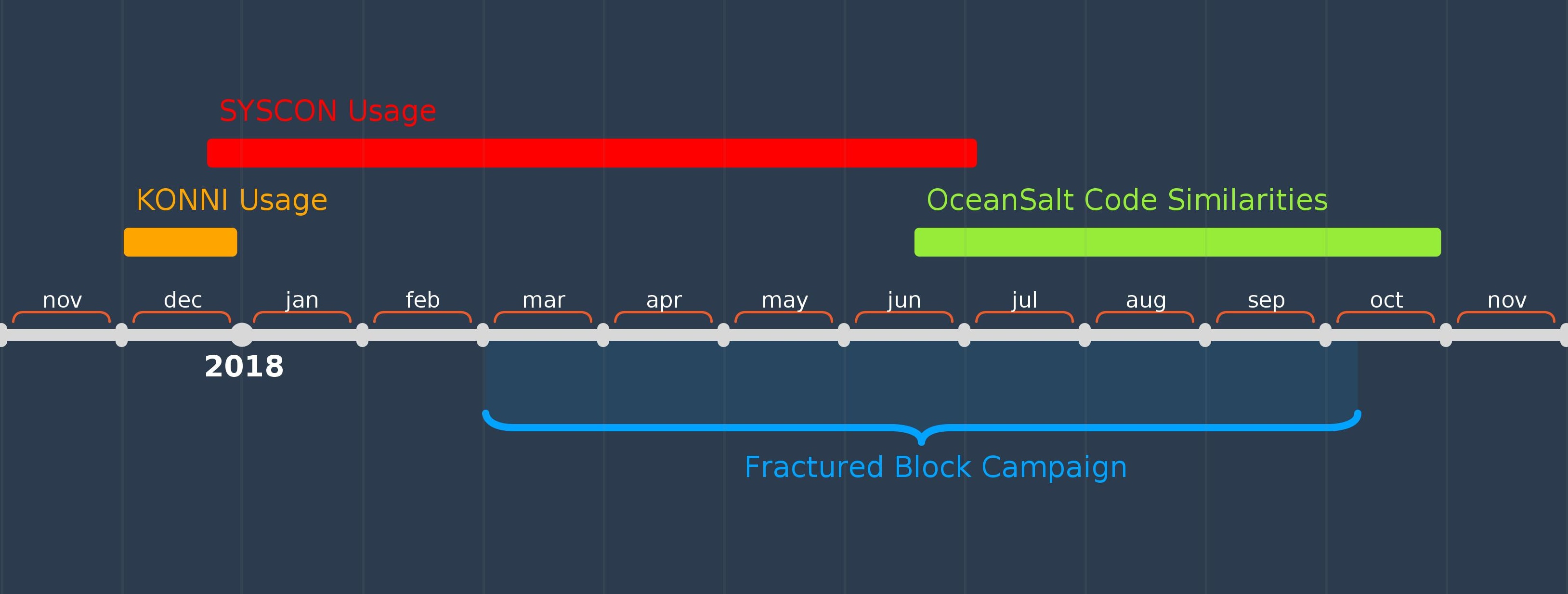 The Fractured Block Campaign: CARROTBAT Used to Deliver Malware