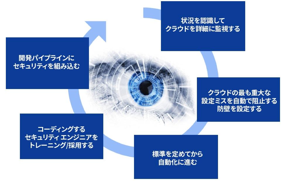 Big Cloud 5セキュリティフレームワークにはクラウドセキュリティを正しく行うための5つの実用的ステップが含まれている。