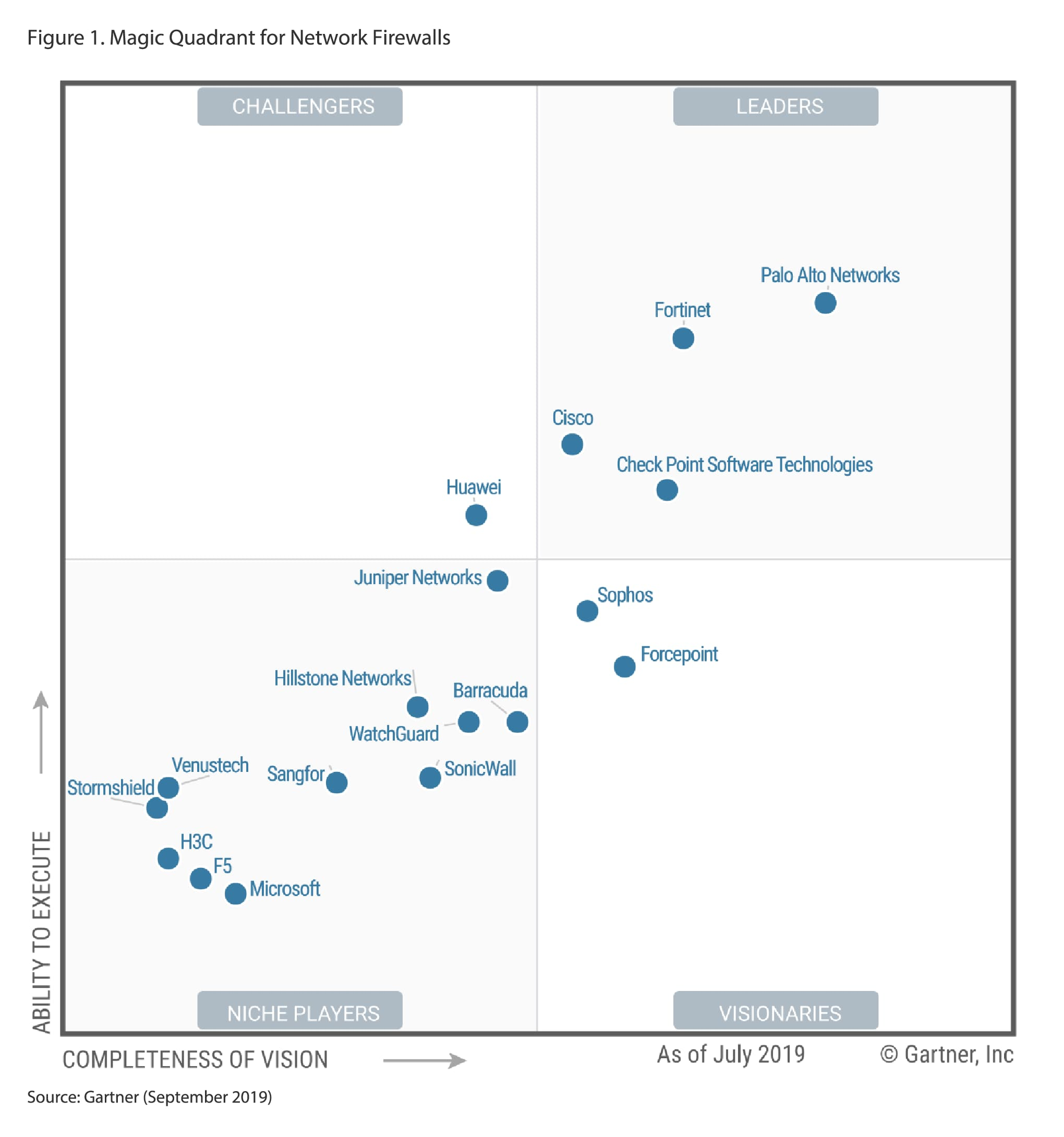 Gartner Magic Quadrant for Network Firewalls