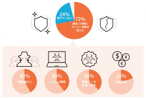 72 percent suffered security breaches over the last twelve months