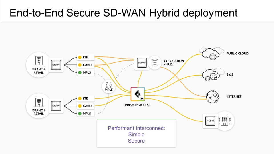 End-to-End Secure SD-WAN hybrid deployment