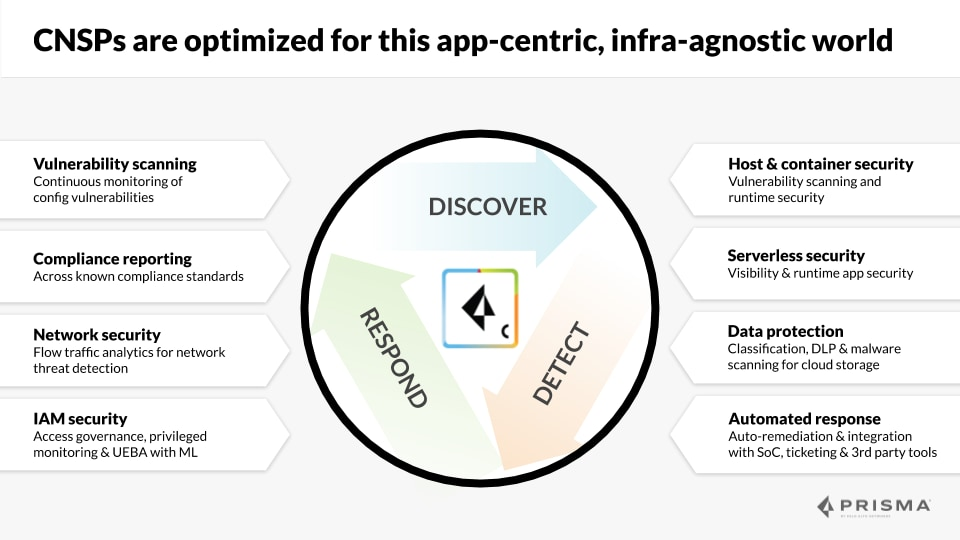 Cloud Native Security Platforms are optimized for this app-centric, infra-agnostic world