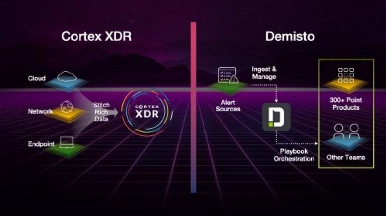 Demisto と Cortex XDR の位置づけ