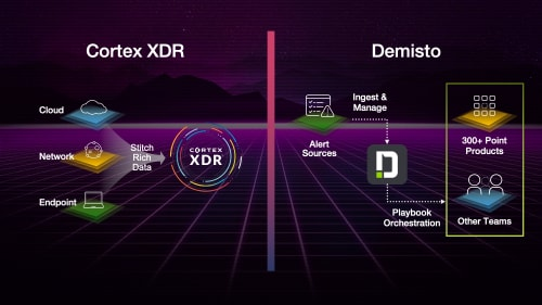 The diagram illustrates how Cortex XDR and Demisto function.