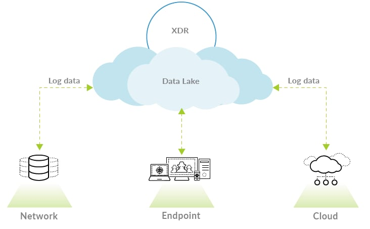 The image is a conceptual diagram showing how data feeds into XDR.