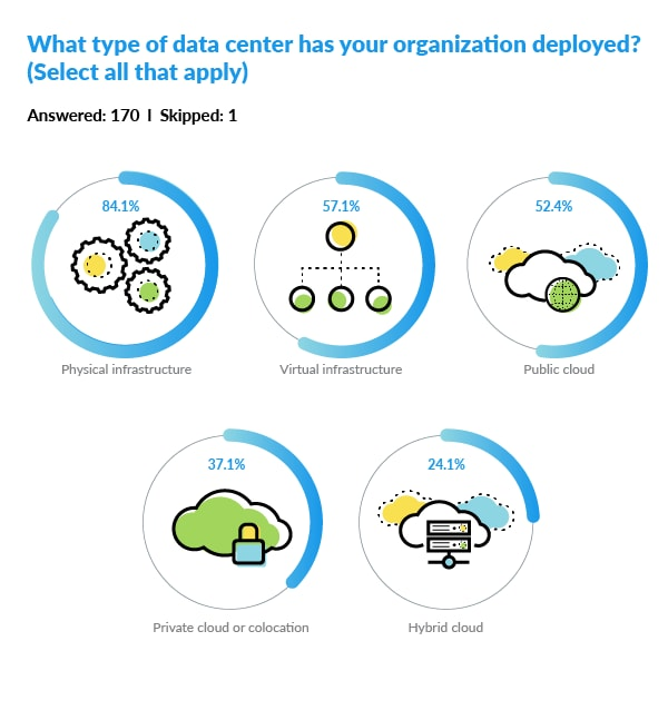What type of data center has your organization deployed? This diagram is a visualization of survey results.