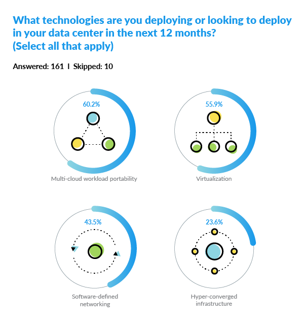 What technologies are you deploying or looking to deploy in your data center in the next 12 months? The diagram shows the results of a survey.