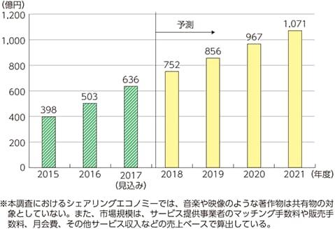 出典:「平成30年版情報通信白書」(総務省)https://www.soumu.go.jp/johotsusintokei/whitepaper/ja/h30/html/nd125320.html