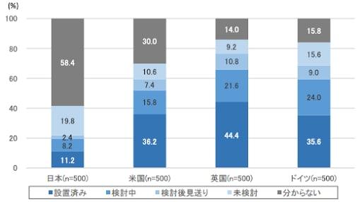 出典:総務省「ICTによるイノベーションと新たなエコノミー形成に関する調査研究」(平成30年) https://www.soumu.go.jp/johotsusintokei/linkdata/h30_02_houkoku.pdf