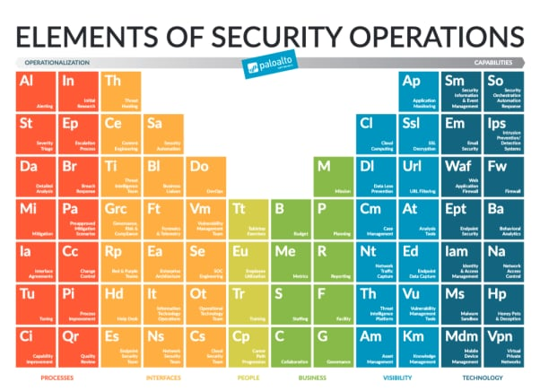This image shows the elements of security operations in the style of the periodic table of the elements.