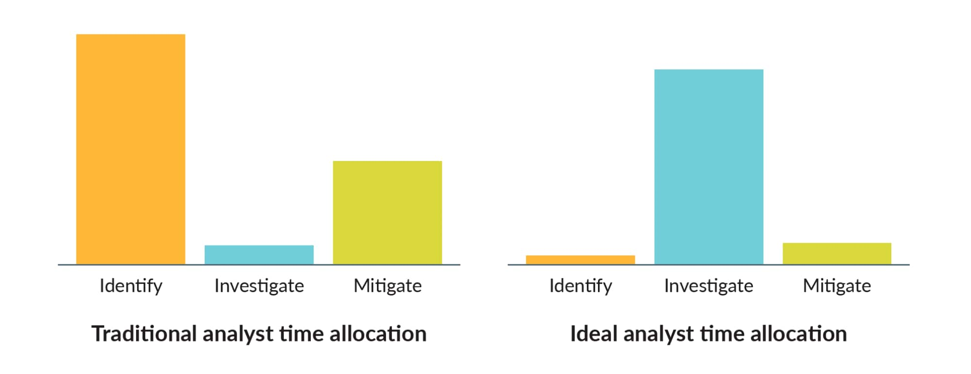 Incident response is broken out into three stages: Threat identification, investigation, and mitigation. Analysts traditionally spend most of their time in the identification and mitigation phases. In the ideal state, they'd spend most of their time in the middle investigation phase, where their expertise offers the most value.