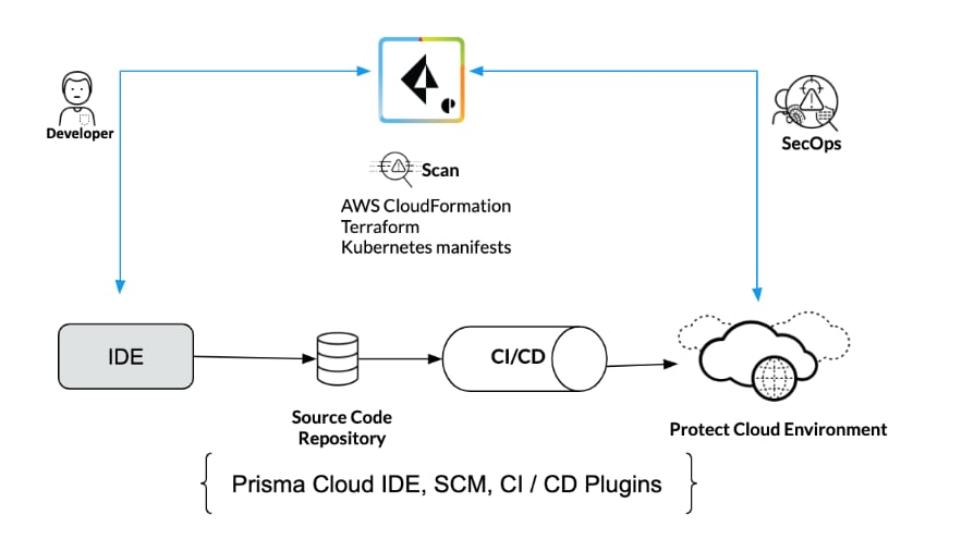 Prisma Cloud is a cloud native security platform (CNSP), protecting infrastructure as a service (IaaS), Compute (hosts, containers and serverless), platform as a service (PaaS), identity and access management (IAM), network, storage and more in a single platform.