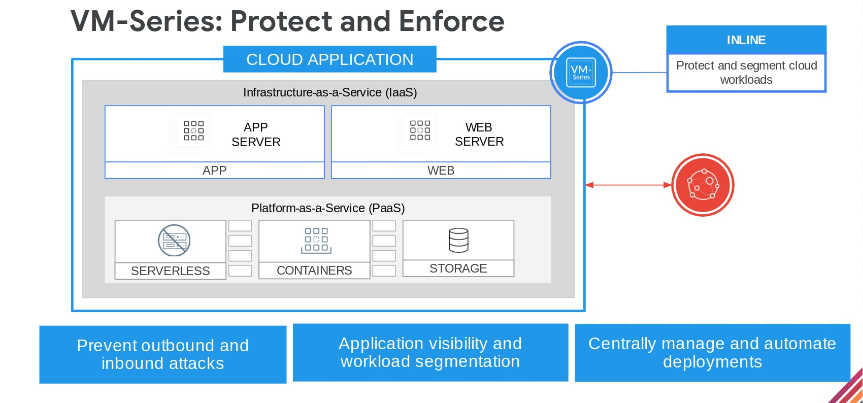 VM-Series: Protect and Enforce. This illustrates the flow of this process, including preventing outbound and inbound attacks, applications visibility and workload segmentation, and centrally managing and automating deployments throughout the software development supply chain.