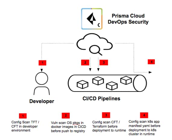 Prisma Cloud DevOps Security, which includes DevOps plugins. This graphic shows the flow from the developer through CI/CD pipelines and illustrates how security can be built into the process.