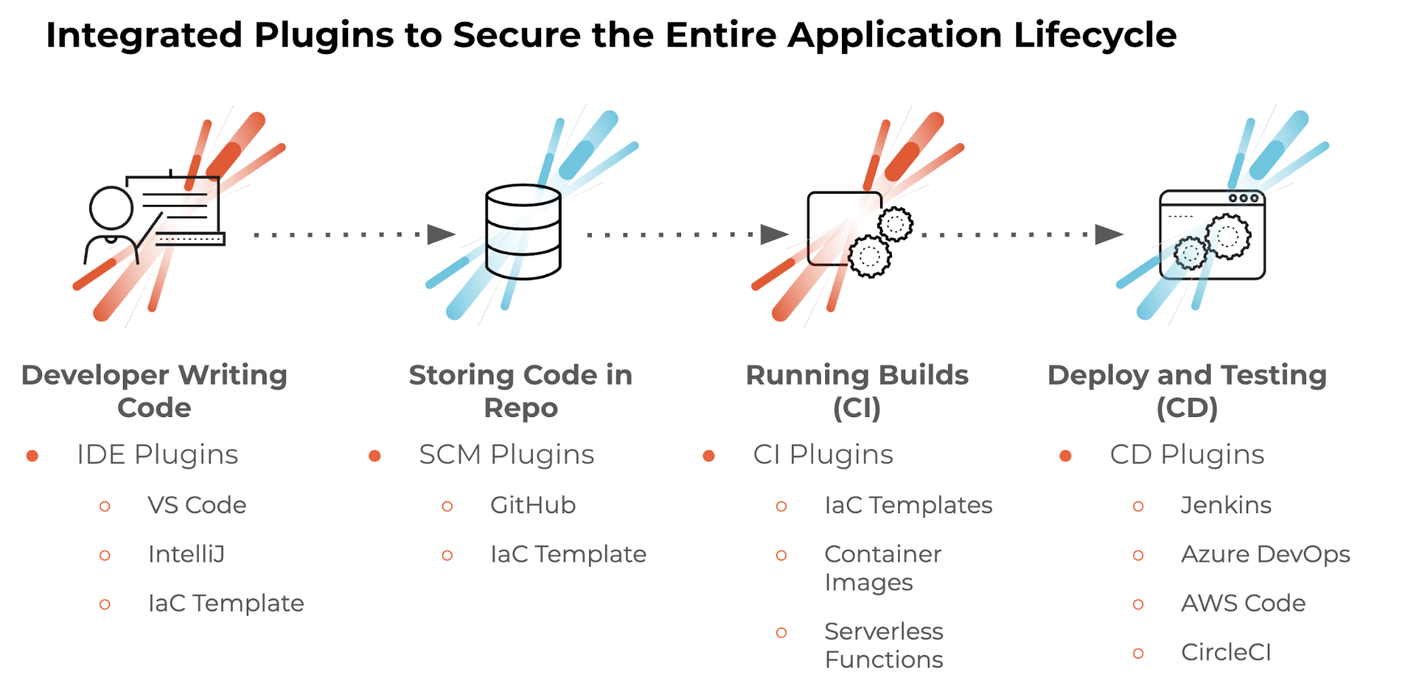 Integrated Plugins to Secure the Entire Application Lifecycle. This graphic shows the flow from a developer writing code to storing code in repo to running builds to deploy and testing.
