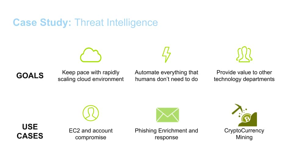 Case Study: Threat Intelligence. This graphic illustrates goals and use cases where a cloud threat intelligence bot can assist. Goals: Keep pace with rapidly scaling cloud environment, automatate everything that humans don't need to do, provide value to other technology departments. Use cases: EC2 and account compromise, phishing enrichment and response, cryptocurrency mining