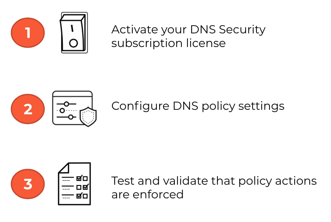 Three steps to install DNS Security as an add-on subscription for a Palo Alto Networks Next-Generation Firewall: 1) Activate your DNS Security subscription license, 2) Configure DNS policy settings, 3) Test and validate that policy actions are enforced.