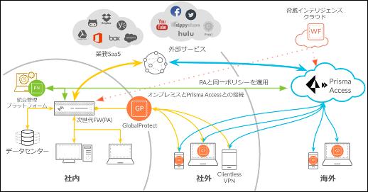 図1. 次世代ファイアウォール(PAシリーズ)とPrisma Accessによるテレワーク環境の整備