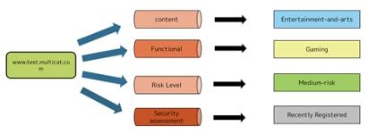 図2 多面的なサイトの分類(マルチカテゴリ)